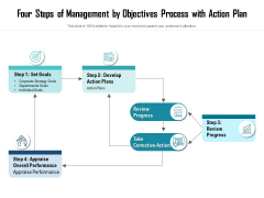 Four Steps Of Management By Objectives Process With Action Plan Ppt PowerPoint Presentation Pictures Introduction PDF