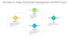 Four Steps Of Project Environment Management With PDCA Cycle Ppt Pictures Graphics Template PDF