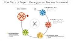 Four Steps Of Project Management Process Framework Ppt PowerPoint Presentation Gallery Ideas PDF