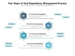 Four Steps Of Task Dependency Management Process Ppt PowerPoint Presentation Pictures Visual Aids