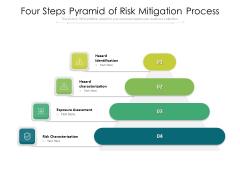 Four Steps Pyramid Of Risk Mitigation Process Ppt PowerPoint Presentation Slides Mockup PDF