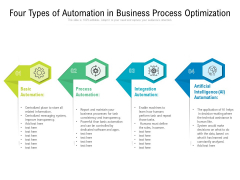 Four Types Of Automation In Business Process Optimization Ppt PowerPoint Presentation File Graphics Design PDF