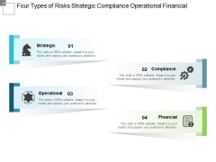 Four Types Of Risks Strategic Compliance Operational Financial Ppt PowerPoint Presentation Professional Format