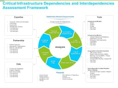 Framework Administration Critical Infrastructure Dependencies And Interdependencies Assessment Summary PDF