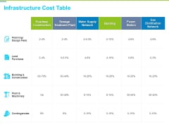 Framework Administration Infrastructure Cost Table Ppt Gallery Images PDF