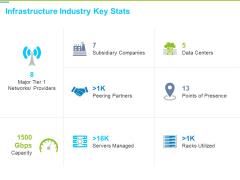 Framework Administration Infrastructure Industry Key Stats Ppt Model Background PDF