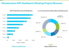Framework Administration Infrastructure KPI Dashboard Showing Project Revenue Background PDF