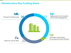 Framework Administration Infrastructure Key Funding Areas Ppt Ideas Clipart Images PDF