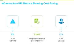 Framework Administration Infrastructure Kpi Metrics Showing Cost Saving Ppt Styles Master Slide PDF