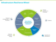 Framework Administration Infrastructure Resilience Wheel Ppt Model Topics PDF