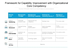 Framework For Capability Improvement With Organizational Core Competency Ppt PowerPoint Presentation Model Layouts