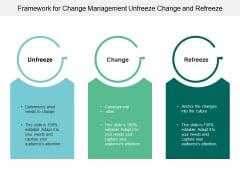 Framework For Change Management Unfreeze Change And Refreeze Ppt PowerPoint Presentation Infographics Deck