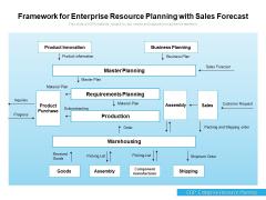 Framework For Enterprise Resource Planning With Sales Forecast Ppt PowerPoint Presentation Portfolio Demonstration