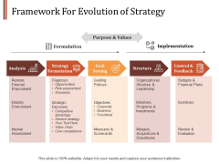 Framework For Evolution Of Strategy Ppt PowerPoint Presentation Pictures Shapes