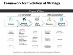 Framework For Evolution Of Strategy Ppt PowerPoint Presentation Slides Grid