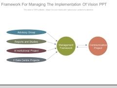Framework For Managing The Implementation Of Vision Ppt