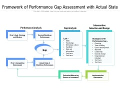 Framework Of Performance Gap Assessment With Actual State Ppt Powerpoint Presentation Outline Vector Pdf