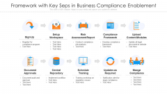 Framework With Key Seps In Business Compliance Enablement Ppt PowerPoint Presentation Gallery Graphics Download PDF