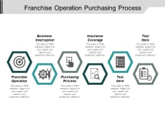 Franchise Operation Purchasing Process Business Interruption Insurance Coverage Ppt PowerPoint Presentation Infographic Template Skills