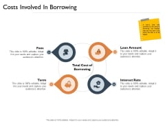 Freehold Property Business Plan Costs Involved In Borrowing Ppt PowerPoint Presentation Gallery Portfolio PDF