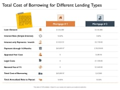 Freehold Property Business Plan Total Cost Of Borrowing For Different Lending Types Ppt Slides Images PDF