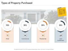 Freehold Property Business Plan Types Of Property Purchased Ppt Gallery Background PDF