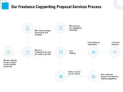 Freelancer RFP Our Freelance Copywriting Proposal Services Process Ppt PowerPoint Presentation Inspiration Design Templates PDF