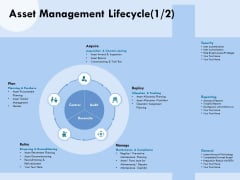 Functional Analysis Of Business Operations Asset Management Lifecycle Retire Ppt Slides Icons PDF