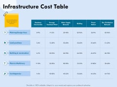 Functional Analysis Of Business Operations Infrastructure Cost Table Ppt Styles Template PDF