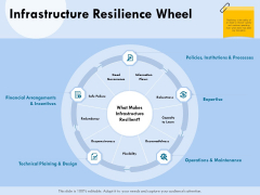 Functional Analysis Of Business Operations Infrastructure Resilience Wheel Ppt Gallery Tips PDF