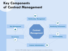 Functional Analysis Of Business Operations Key Components Of Contract Management Rules PDF