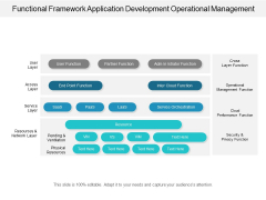 Functional Framework Application Development Operational Management Ppt Powerpoint Presentation Styles Icon