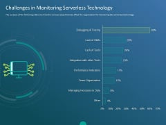 Functioning Of Serverless Computing Challenges In Monitoring Serverless Technology Ppt Design Ideas PDF