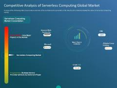 Functioning Of Serverless Computing Competitive Analysis Of Serverless Computing Global Market Ppt Inspiration Example PDF