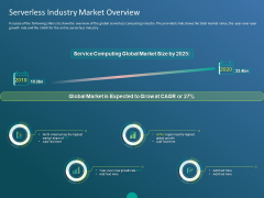 Functioning Of Serverless Computing Serverless Industry Market Overview Ppt Ideas Example Introduction PDF