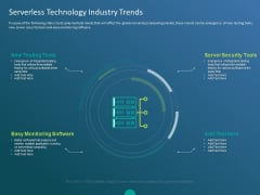 Functioning Of Serverless Computing Serverless Technology Industry Trends Ppt Portfolio Example Topics PDF