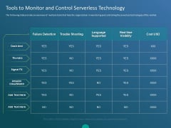 Functioning Of Serverless Computing Tools To Monitor And Control Serverless Technology Diagrams PDF