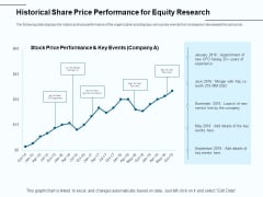 Fund Investment Advisory Statement Historical Share Price Performance For Equity Research Ideas PDF