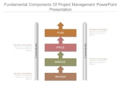 Fundamental Components Of Project Management Powerpoint Presentation