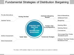 Fundamental Strategies Of Distribution Bargaining Ppt PowerPoint Presentation Ideas Styles PDF