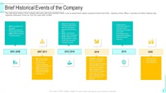 Funding Deck To Obtain Grant Facilities From Public Companies Brief Historical Events Of The Company Inspiration PDF