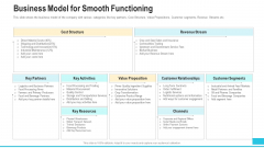 Funding Deck To Procure Funds From Public Enterprises Business Model For Smooth Functioning Formats PDF