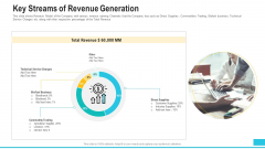 Funding Deck To Procure Funds From Public Enterprises Key Streams Of Revenue Generation Elements PDF