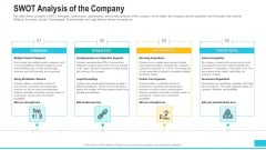 Funding Deck To Procure Funds From Public Enterprises Swot Analysis Of The Company Elements PDF