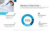 Funding Deck To Raise Grant Funds From Public Organizations Allocation Of Grant Funds Ppt Inspiration Graphics PDF