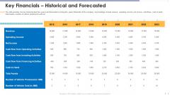 Funding Document Management Presentation Key Financials Historical And Forecasted Summary PDF