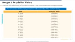 Funding Document Management Presentation Merger And Acquisition History Rules PDF