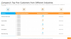 Funding Pitch Book Outline Companys Top Five Customers From Different Industries Rules PDF