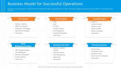 Funding Pitch To Raise Funds From PE Business Model For Successful Operations Icons PDF