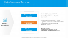 Funding Pitch To Raise Funds From PE Major Sources Of Revenue Topics PDF